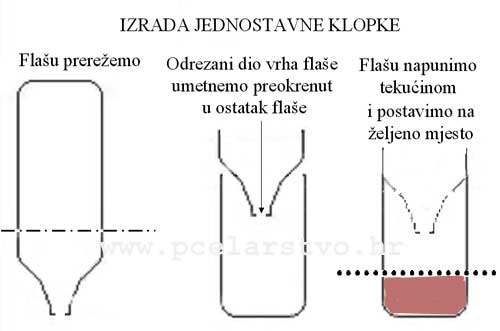 izrada jednostavne zamke za ose